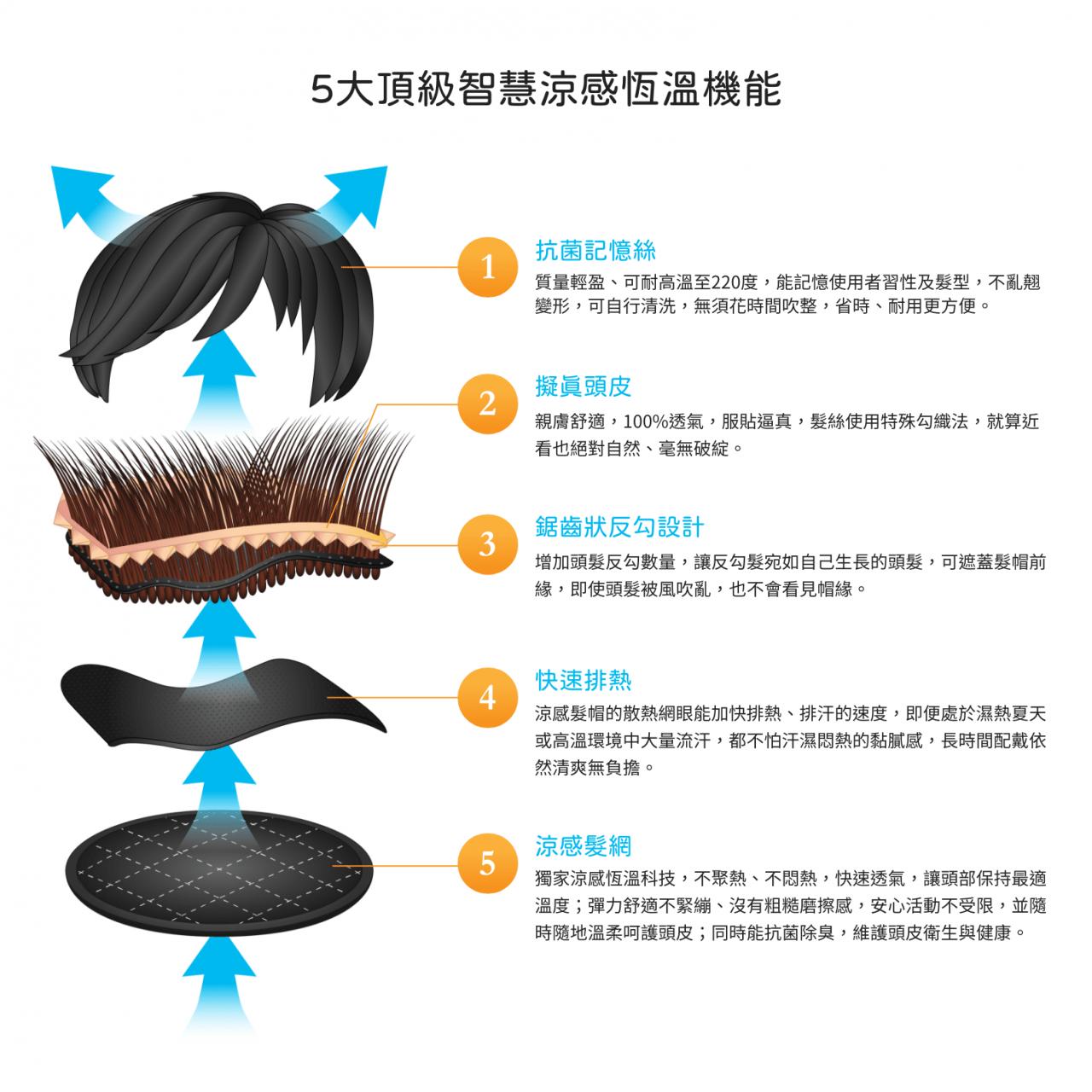 20200814 CYS涼感假髮機能圖3